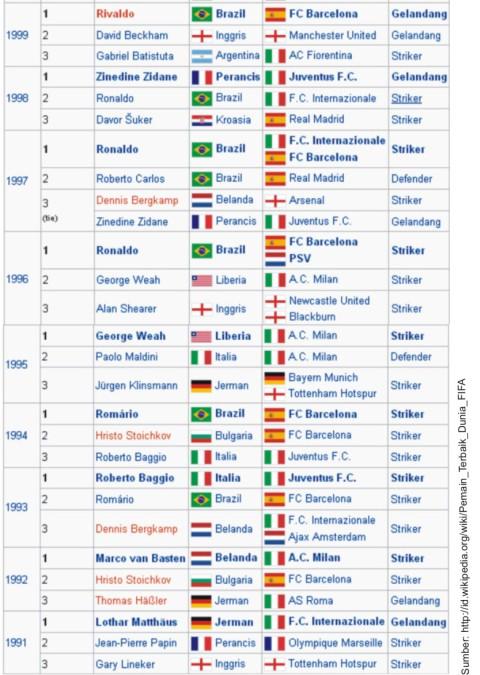 grafis-pemain-terbaik-dunia-1990-an